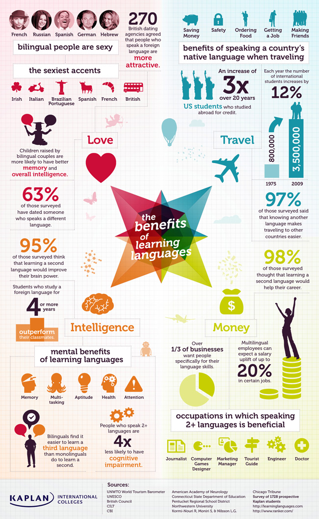 Benefits of Learning Languages – Infographic